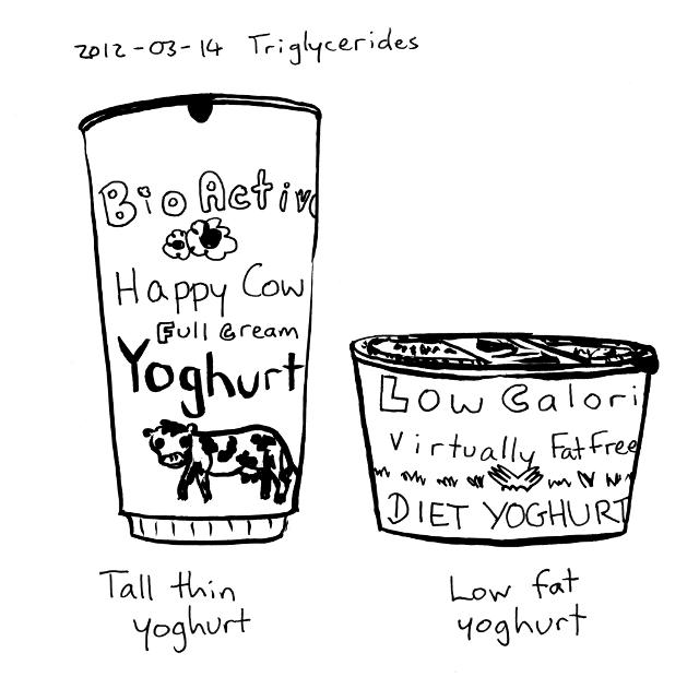 2012-03-14 Triglycerides